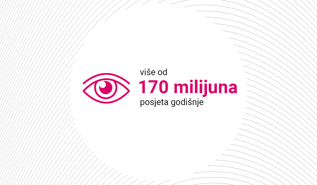 170 million visits