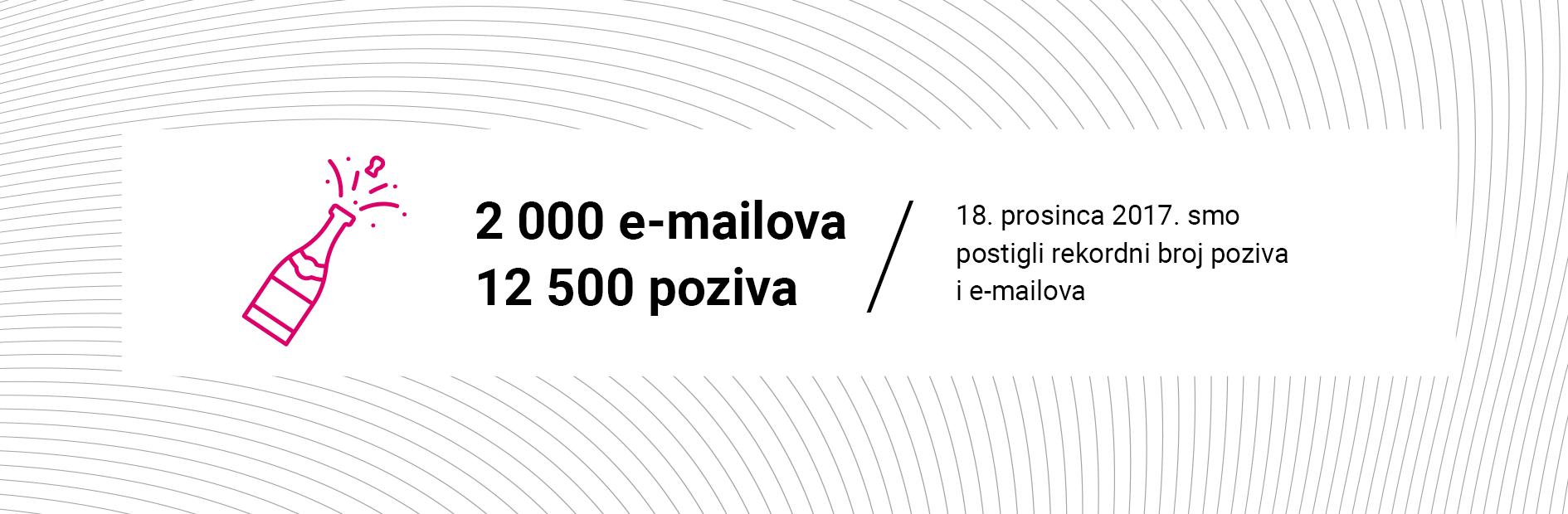 Around 12 500 phone calls a day